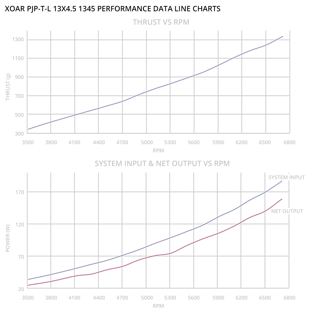 Xoar props performance chart